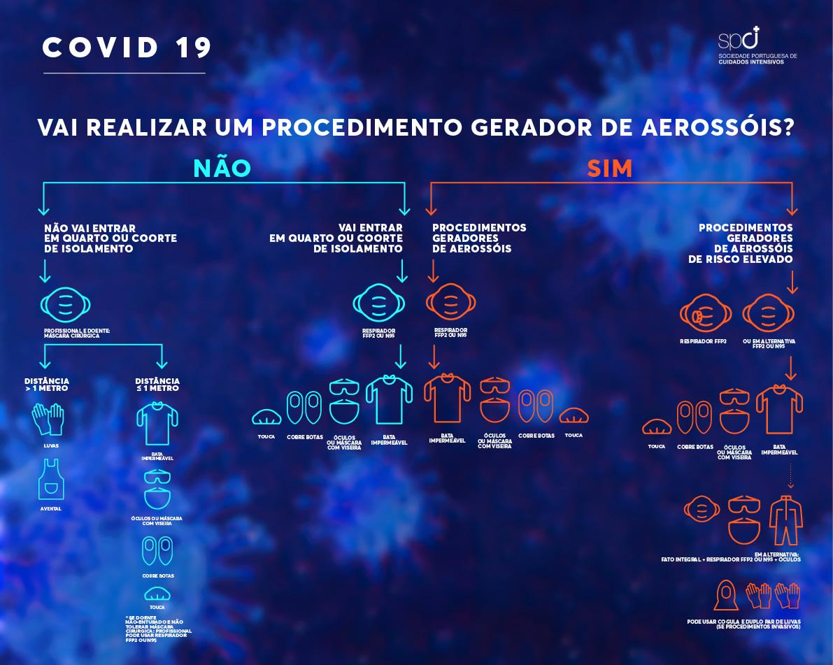 Covid-19 - Fluxograma aerossóis