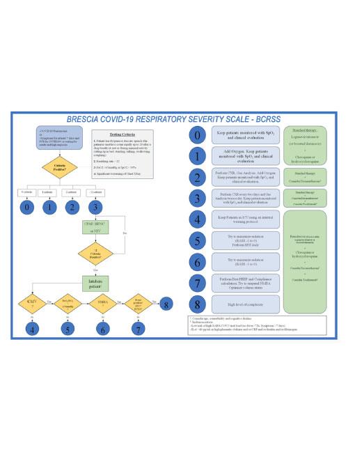 Brescia COVID19 respiratory severity scale - BCRSS