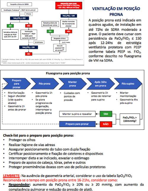Suporte Venitlatório para pacientes com infecção suspeita ou confirmada por Covid19