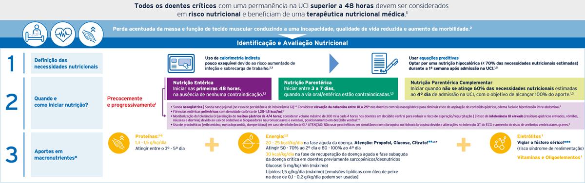 Infografia: Recomendações nutrição clínica doente crítico COVID-19